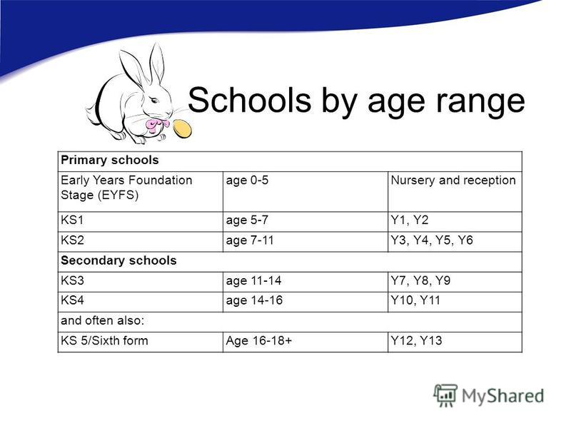Schools by age range Primary schools Early Years Foundation Stage (EYFS) age 0-5Nursery and reception KS1age 5-7Y1, Y2 KS2age 7-11Y3, Y4, Y5, Y6 Secondary schools KS3age 11-14Y7, Y8, Y9 KS4age 14-16Y10, Y11 and often also: KS 5/Sixth formAge 16-18+Y1