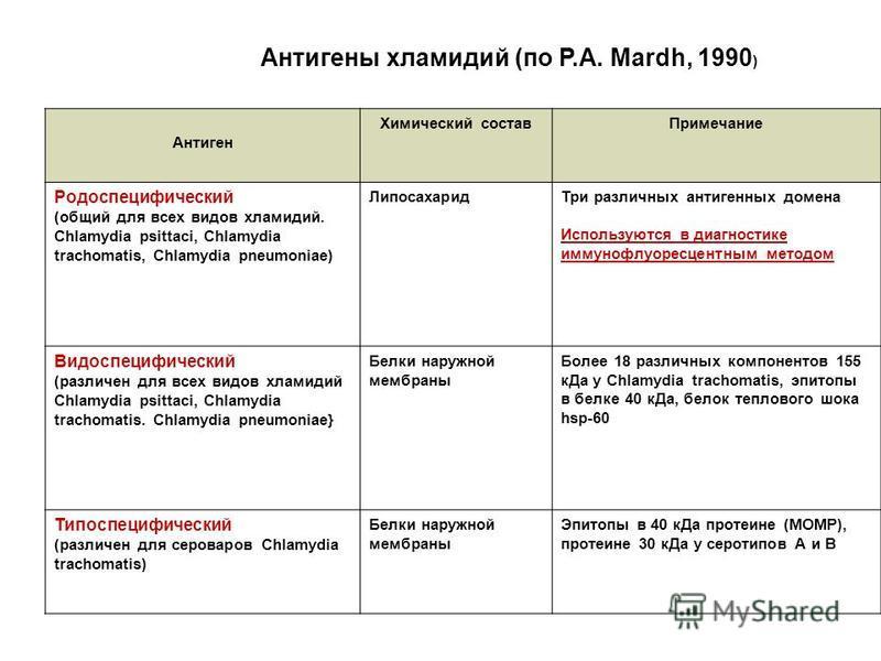 Антигены хламидий (по Р.A. Mardh, 1990 ) Антиген Химический состав Примечание Родоспецифический (общий для всех видов хламидий. Chlamydia psittaci, Chlamydia trachomatis, Chlamydia pneumoniae) Липосахарид Три различных антигенных домена Используются