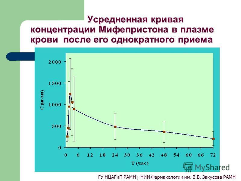Усредненная кривая концентрации Мифепристона в плазме крови после его однократного приема Усредненная кривая концентрации Мифепристона в плазме крови после его однократного приема ГУ НЦАГиП РАМН ; НИИ Фармакологии им. В.В. Закусова РАМН
