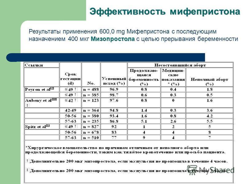 Эффективность мифепристона Результаты применения 600,0 mg Мифепристона с последующим Мизопростола назначением 400 мкг Мизопростола с целью прерывания беременности