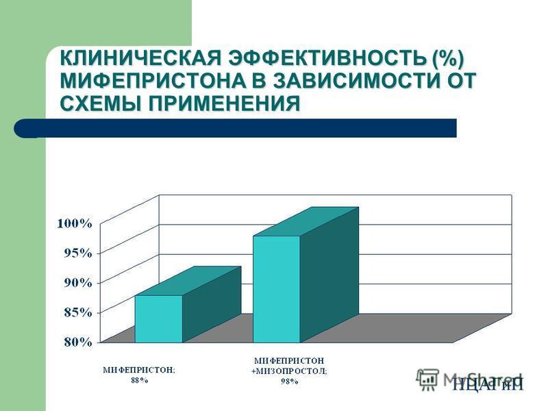 КЛИНИЧЕСКАЯ ЭФФЕКТИВНОСТЬ (%) МИФЕПРИСТОНА В ЗАВИСИМОСТИ ОТ СХЕМЫ ПРИМЕНЕНИЯ НЦАГиП