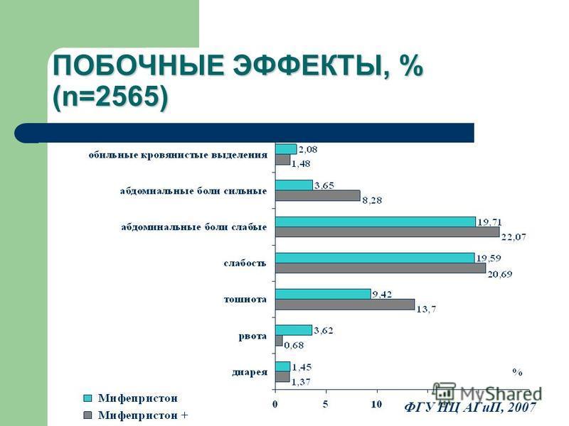 ПОБОЧНЫЕ ЭФФЕКТЫ, % (n=2565) ФГУ НЦ АГиП, 2007