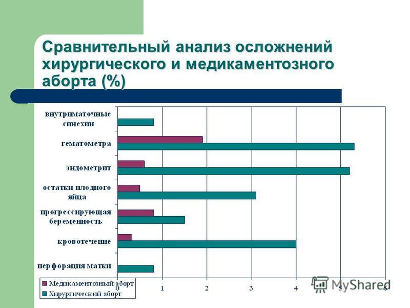 Сравнительный анализ осложнений хирургического и медикаментозного аборта (%)