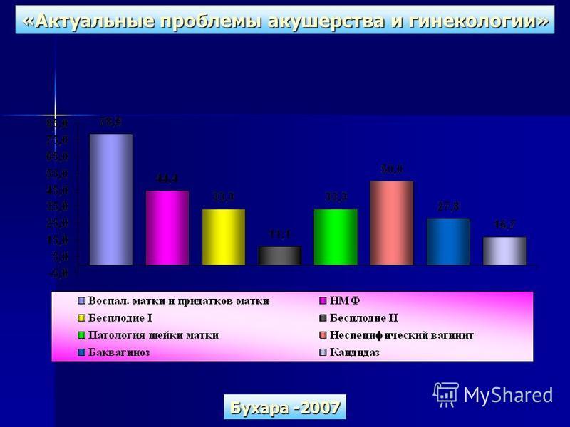 «Актуальные проблемы акушерства и гинекологии» Бухара -2007
