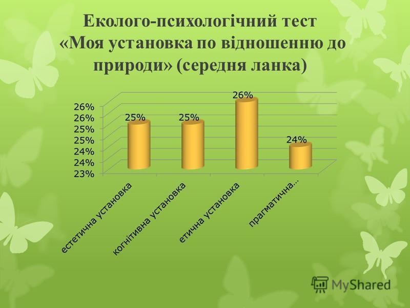 Еколого-психологічний тест «Моя установка по відношенню до природи» (середня ланка)