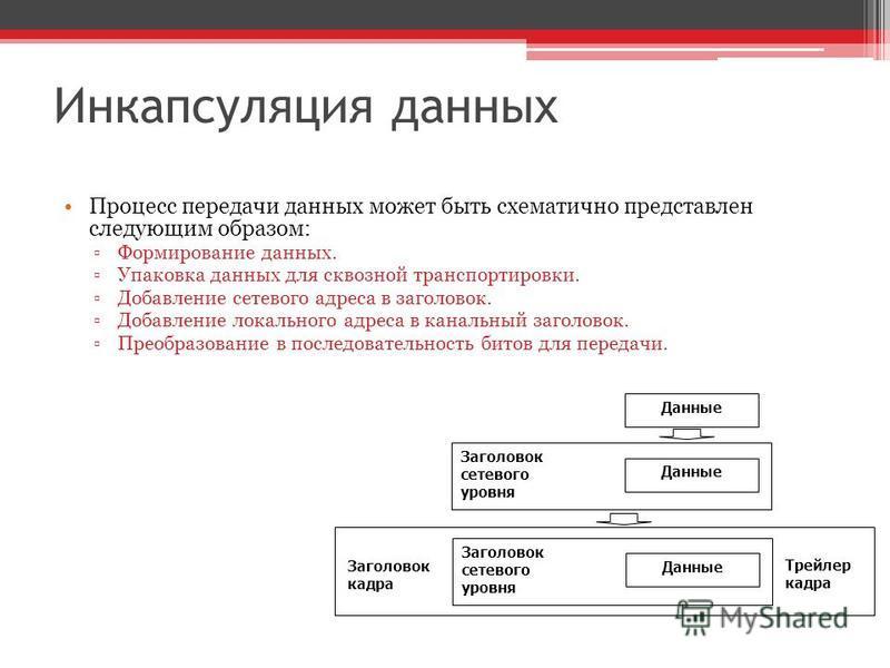 Инкапсуляция данных Процесс передачи данных может быть схематично представлен следующим образом: Формирование данных. Упаковка данных для сквозной транспортировки. Добавление сетевого адреса в заголовок. Добавление локального адреса в канальный загол