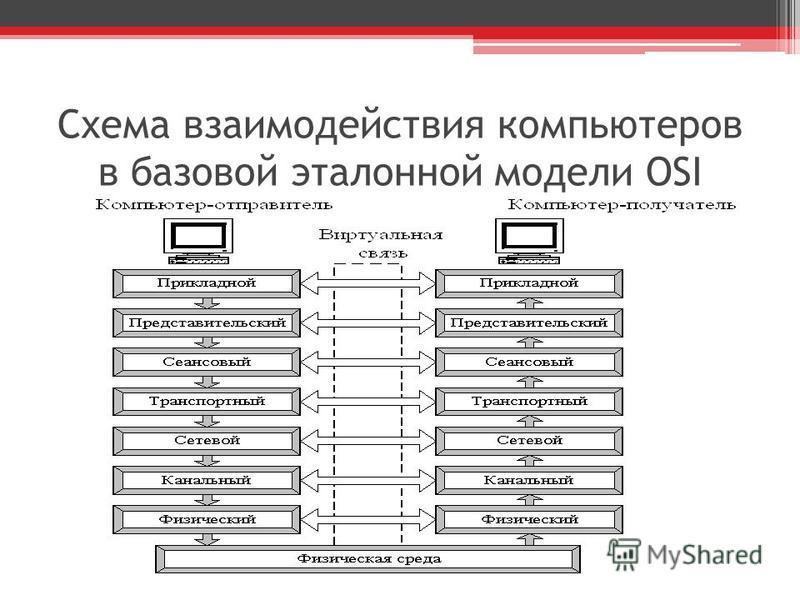 Схема взаимодействия компьютеров в базовой эталонной модели OSI