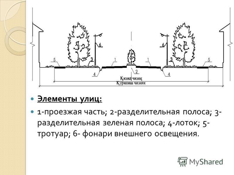 Элементы улиц : 1- проезжая часть ; 2- разделительная полоса ; 3- разделительная зеленая полоса ; 4- лоток ; 5- тротуар ; 6- фонари внешнего освещения.