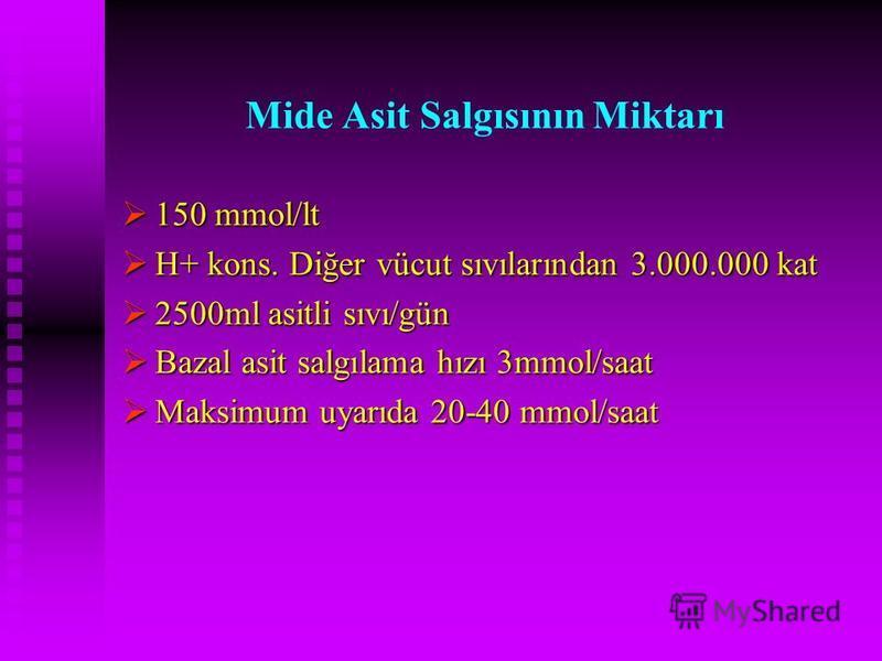 Mide Asit Salgısının Miktarı 150 mmol/lt 150 mmol/lt H+ kons. Diğer vücut sıvılarından 3.000.000 kat H+ kons. Diğer vücut sıvılarından 3.000.000 kat 2500ml asitli sıvı/gün 2500ml asitli sıvı/gün Bazal asit salgılama hızı 3mmol/saat Bazal asit salgıla