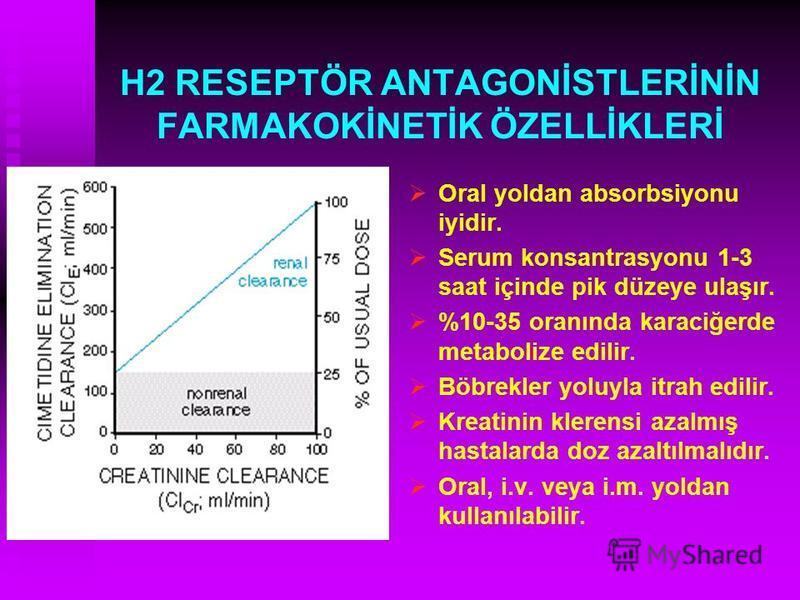 H2 RESEPTÖR ANTAGONİSTLERİNİN FARMAKOKİNETİK ÖZELLİKLERİ Oral yoldan absorbsiyonu iyidir. Serum konsantrasyonu 1-3 saat içinde pik düzeye ulaşır. %10-35 oranında karaciğerde metabolize edilir. Böbrekler yoluyla itrah edilir. Kreatinin klerensi azalmı