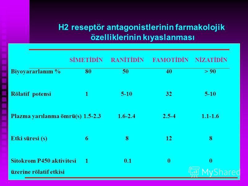 Biyoyararlanım %80 50 40 > 90 Rölatif potensi1 5-10 32 5-10 Plazma yarılanma ömrü(s) 1.5-2.3 1.6-2.4 2.5-4 1.1-1.6 Etki süresi (s)6 8 128 Sitokrom P450 aktivitesi 1 0.1 00 üzerine rölatif etkisi SİMETİDİN RANİTİDİN FAMOTİDİN NİZATİDİN H2 reseptör ant