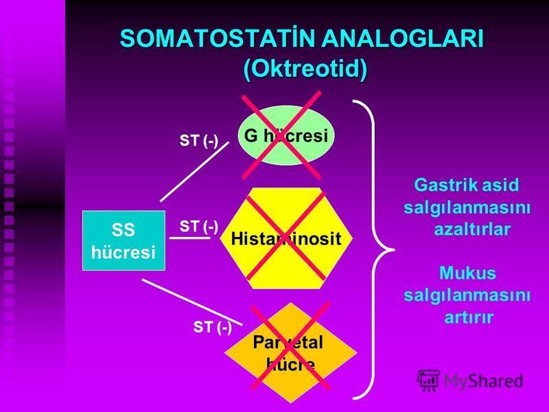 SOMATOSTATİN ANALOGLARI (Oktreotid) SS hücresi G hücresi Histaminosit Paryetal hücre ST (-) Gastrik asid salgılanmasını azaltırlar Mukus salgılanmasını artırır