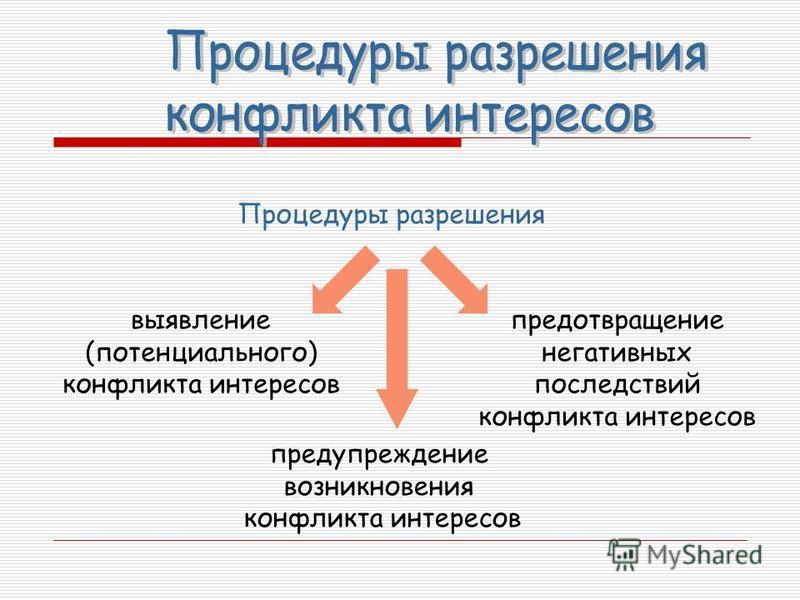 Процедуры разрешения выявление (потенциального) конфликта интересов предотвращение негативных последствий конфликта интересов предупреждение возникновения конфликта интересов
