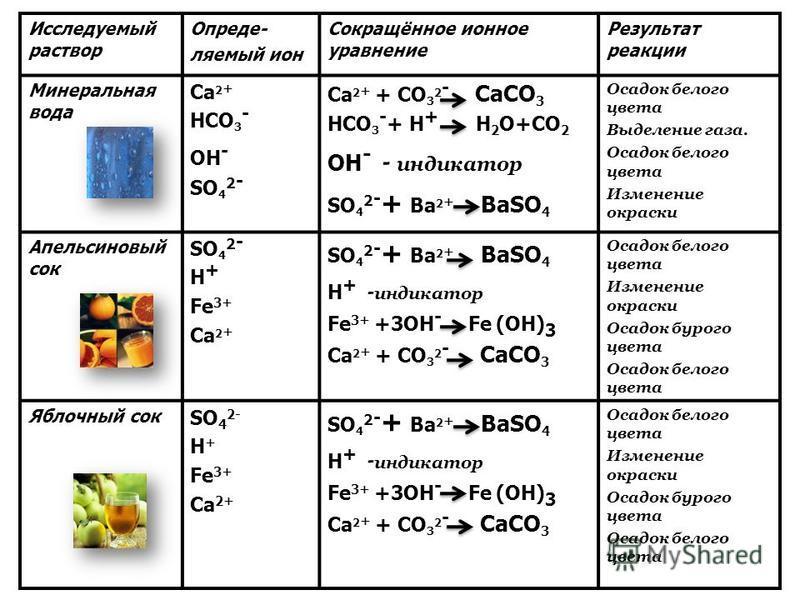 Исследуемый раствор Опреде- ляемый ион Сокращённое ионное уравнение Результат реакции Минеральная вода Са 2 + HСО 3 - ОH - SО 4 2 - Са 2 + + СО 3 2 - СаСО 3 HСО 3 - + H + H 2 O+CO 2 ОH - - индикатор SО 4 2 - + Bа 2 + BаSО 4 Осадок белого цвета Выделе