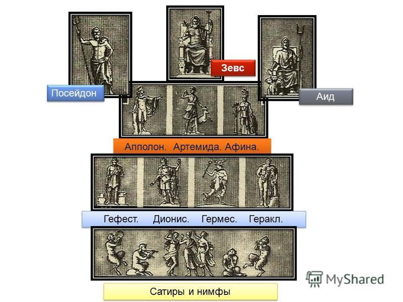 Посейдон Аид Апполон. Артемида. Афина. Гефест. Дионис. Гермес. Геракл. Зевс Сатиры и нимфы