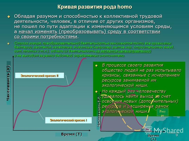 Коняшкин В.А. 9 Кривая развития рода homo В процессе своего развития общество людей не раз испытывало кризисы, связанные с исчерпанием ресурсов занимаемой им экологической ниши. В процессе своего развития общество людей не раз испытывало кризисы, свя