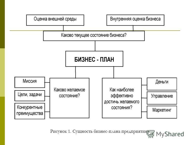Рисунок 1. Сущность бизнес-плана предприятия