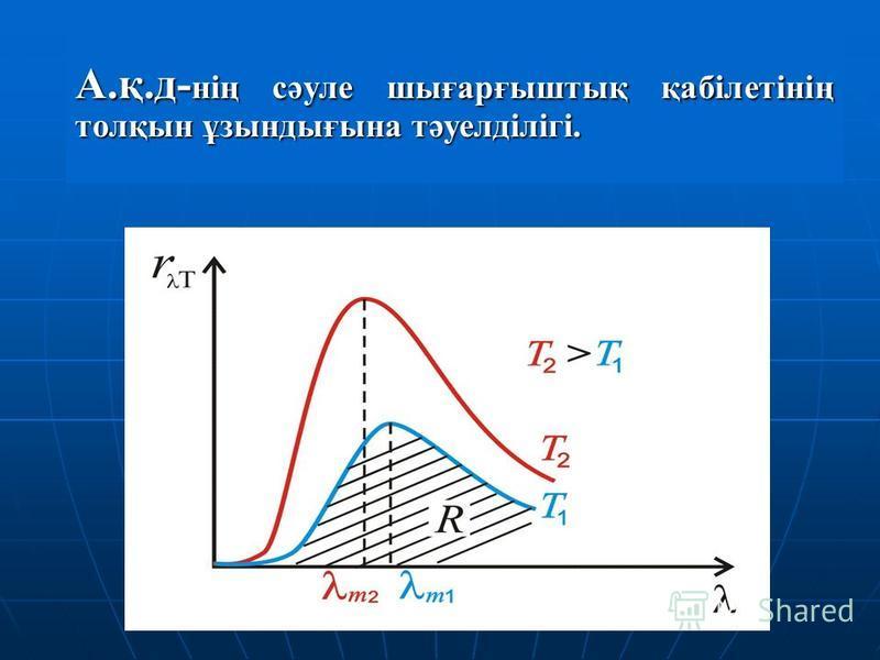 А.қ.д- нің сәуле шығарғыштық қабілетінің толқын ұзындығына тәуелділігі.