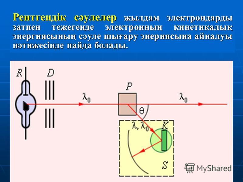 Рентгендік сәулелер жылдам электрондарды затпен тежегенде электронның кинетикалық энергиясының сәуле шығару энериясына айналуы нәтижесінде пайда болады.