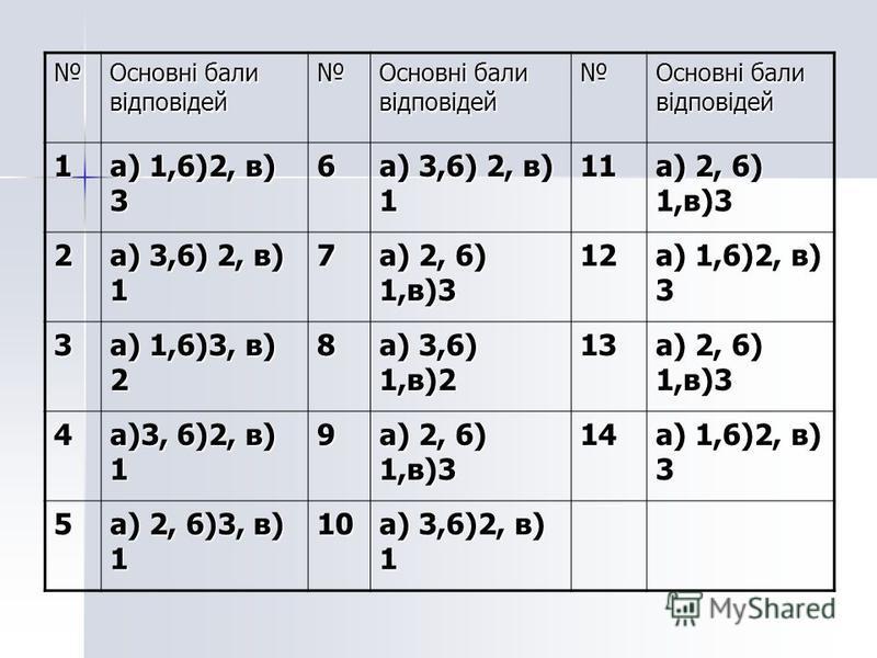 Основні бали відповідей 1 а) 1,6)2, в) 3 6 а) 3,6) 2, в) 1 11 а) 2, 6) 1,в)3 2 а) 3,6) 2, в) 1 7 а) 2, 6) 1,в)3 12 а) 1,6)2, в) 3 3 а) 1,6)3, в) 2 8 а) 3,6) 1,в)2 13 а) 2, 6) 1,в)3 4 а)3, 6)2, в) 1 9 а) 2, 6) 1,в)3 14 а) 1,6)2, в) 3 5 а) 2, 6)3, в) 1