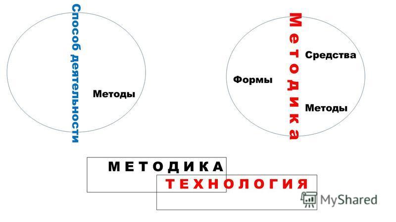 Методы Способ деятельности Методы М е т о д и к а Средства Формы М Е Т О Д И К А Т Е Х Н О Л О Г И Я