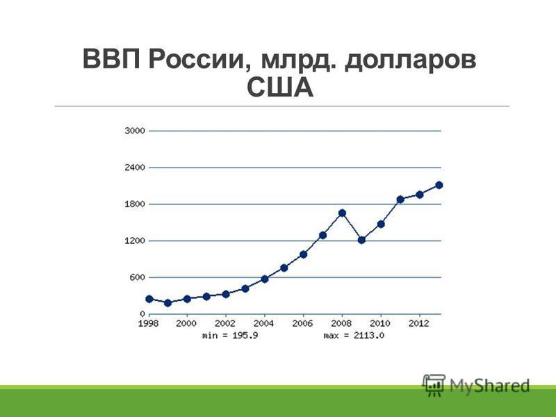 ВВП России, млрд. долларов США