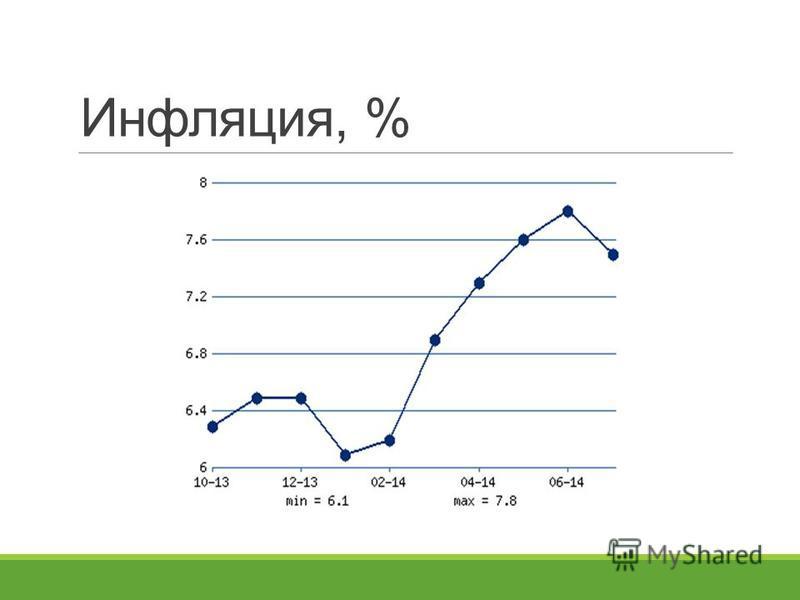 Инфляция, %