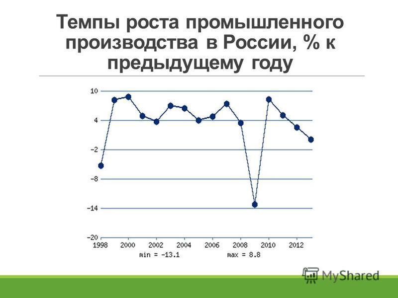 Темпы роста промышленного производства в России, % к предыдущему году