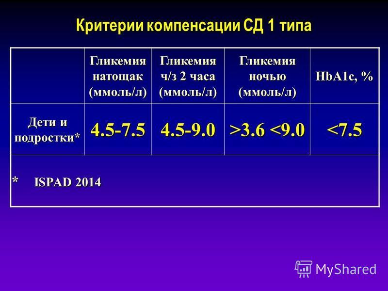 Критерии компенсации СД 1 типа Гликемия натощак (ммоль/л) Гликемия ч/з 2 часа (ммоль/л) Гликемия ночью (ммоль/л) HbA1c, % Дети и подростки* 4.5-7.5 4.5-9.0 >3.6 3.6 <9.0 <7.5 * ISPAD 2014