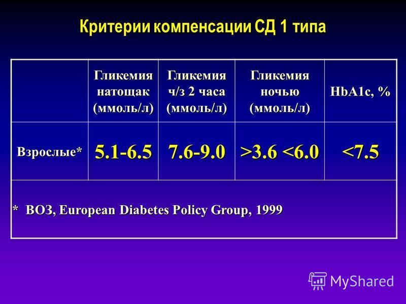 Критерии компенсации СД 1 типа Гликемия натощак (ммоль/л) Гликемия ч/з 2 часа (ммоль/л) Гликемия ночью (ммоль/л) HbA1c, % Взрослые* 5.1-6.5 7.6-9.0 >3.6 3.6 <6.0<7.5 * ВОЗ, European Diabetes Policy Group, 1999
