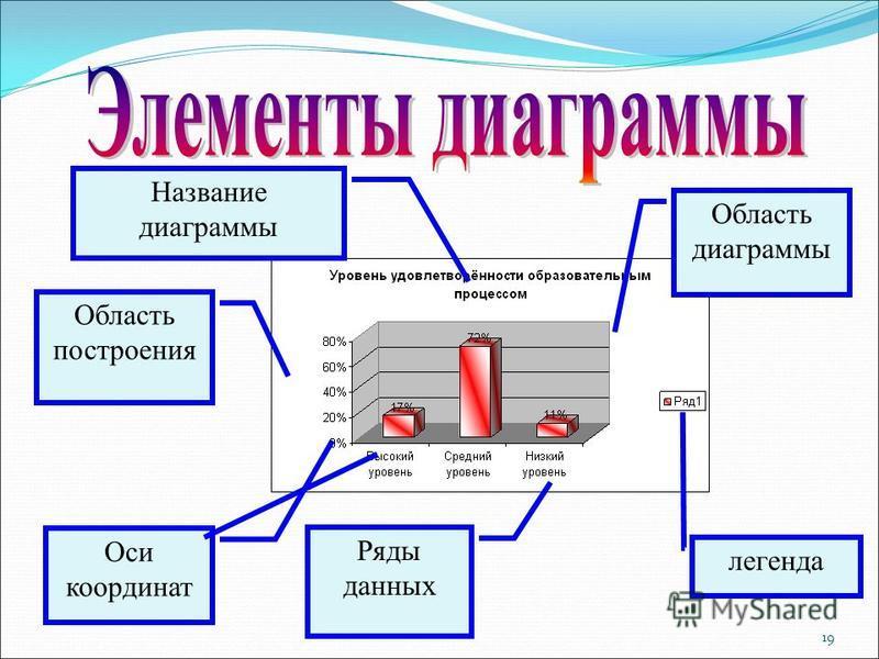 19 Область диаграммы Область построения легенда Оси координат Название диаграммы Ряды данных