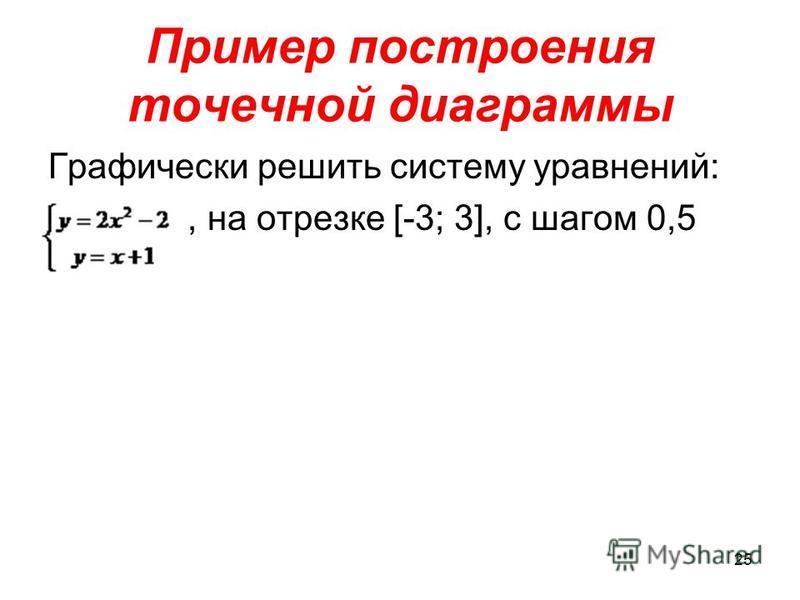 Пример построения точечной диаграммы Графически решить систему уравнений:, на отрезке [-3; 3], с шагом 0,5 25