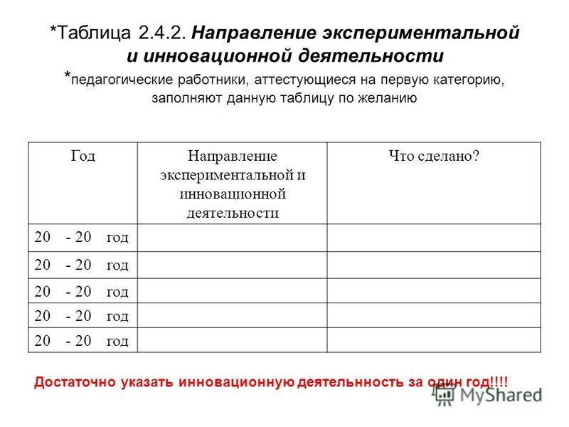 *Таблица 2.4.2. Направление экспериментальной и инновационной деятельности * педагогические работники, аттестующиеся на первую категорию, заполняют данную таблицу по желанию Год Направление экспериментальной и инновационной деятельности Что сделано?