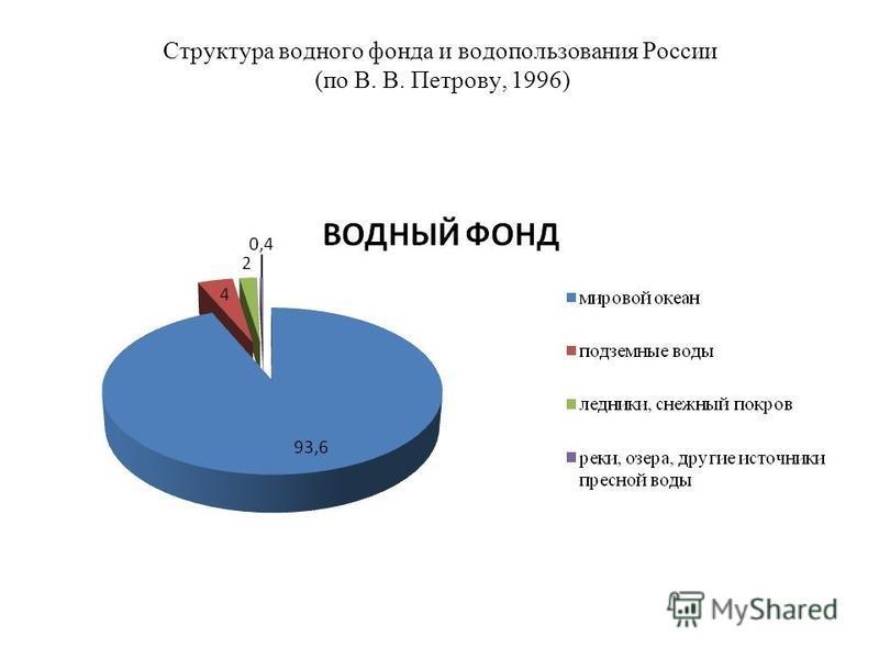 Структура водного фонда и водопользования России (по В. В. Петрову, 1996)