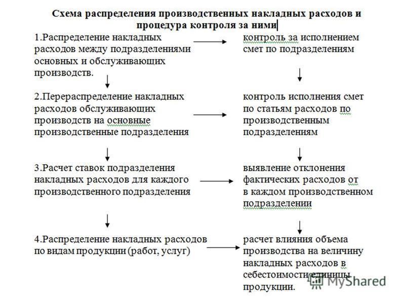Как связаны производство и распределение