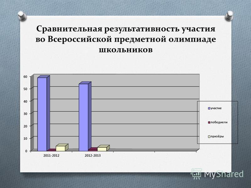 Сравнительная результативность участия во Всероссийской предметной олимпиаде школьников