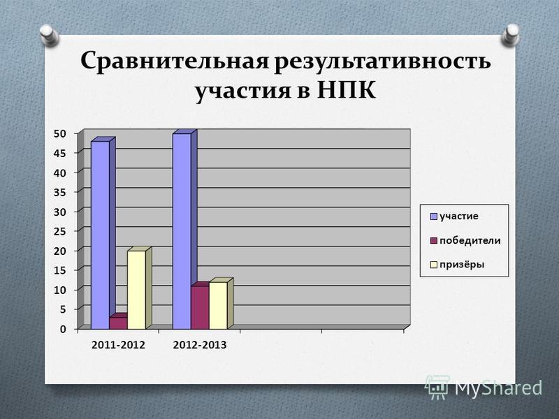 Сравнительная результативность участия в НПК