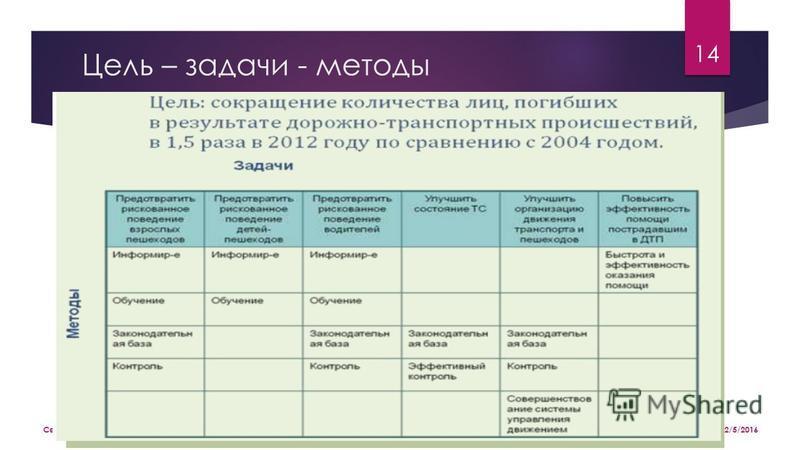 Цель – задачи - методы 2/5/2016 Седунова Светлана, III Социальный форум,Псков 14