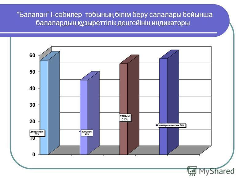 Балапан І-сәбилер тобының білім беру салалары бойынша балалардың құзыреттілік деңгейінің индикаторы