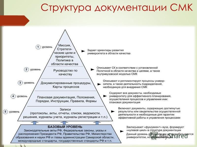 Структура документации СМК