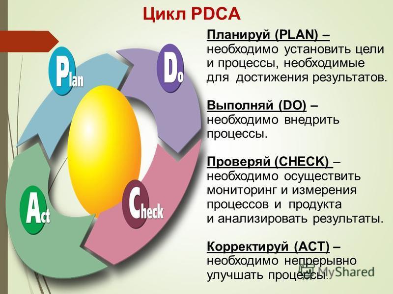 Цикл PDCA Планируй (PLAN) – необходимо установить цели и процессы, необходимые для достижения результатов. Выполняй (DO) – необходимо внедрить процессы. Проверяй (CHECK) – необходимо осуществить мониторинг и измерения процессов и продукта и анализиро