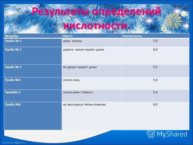 FokinaLida.75@mail.ru Результаты определений кислотности. пробы МестоКислотность. Проба 1 двор школы 5,0 Проба 2 дорога около нашего дома 6,0 Проба 3 во дворе нашего дома 4,5 Проба 4 около леса,5,0 Проба 5 около реки «Чамас»5,0 Проба 6 на автотрассе