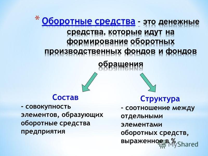 Структура - соотношение между отдельными элементами оборотных средств, выраженное в % Состав - совокупность элементов, образующих оборотные средства предприятия