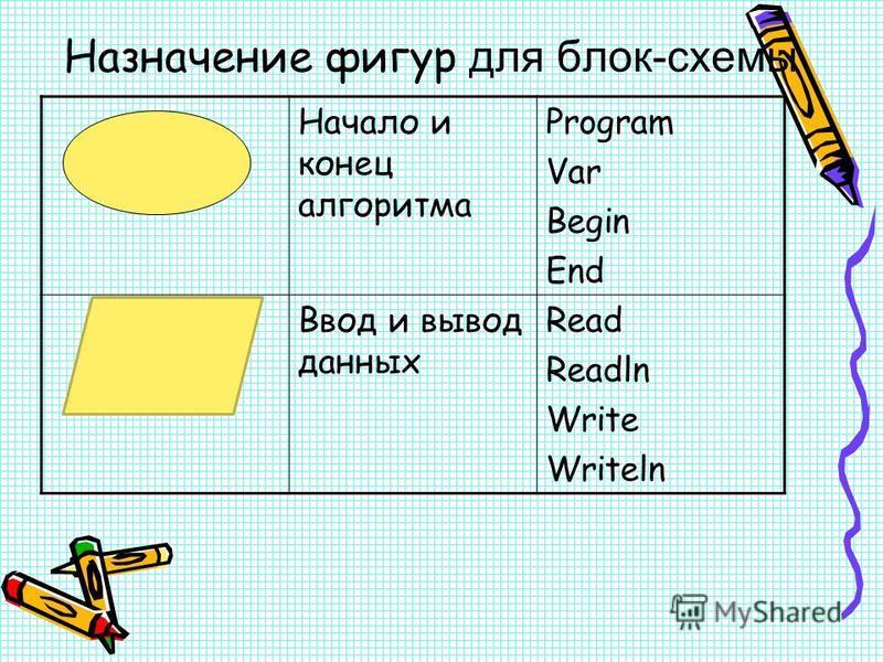 Назначение фигур для блок-схемы Начало и конец алгоритма Program Var Begin End Ввод и вывод данных Read Readln Write Writeln