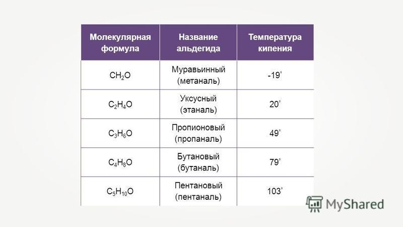 Молекулярная формула Название альдегида Температура кипения СН 2 О Муравьинный (метаналь) -19 ° С2Н4ОС2Н4О Уксусный (этаналь) 20 ° С3Н6ОС3Н6О Пропионовый (пропаналь) 49 ° С4Н8ОС4Н8О Бутановый (бутаналь) 79 ° С 5 Н 10 О Пентановый (пентаналь) 103 °