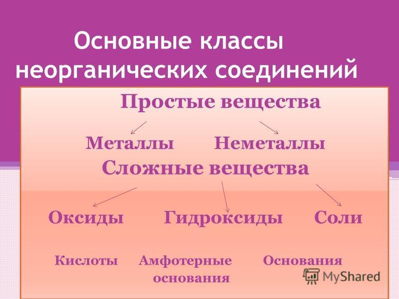 Основные классы неорганических соединений Простые вещества Металлы Неметаллы Сложные вещества Оксиды Гидроксиды Соли Кислоты Амфотерные Основания основания Простые вещества Металлы Неметаллы Сложные вещества Оксиды Гидроксиды Соли Кислоты Амфотерные