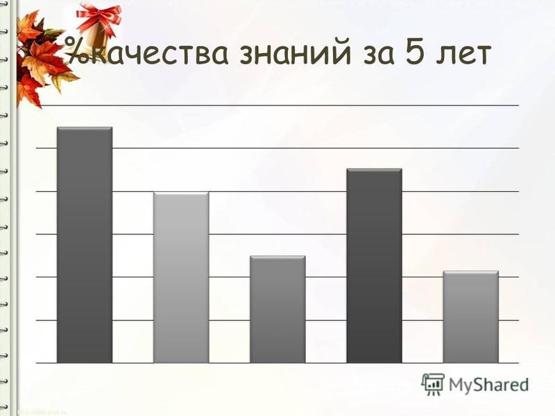 %качества знаний за 5 лет