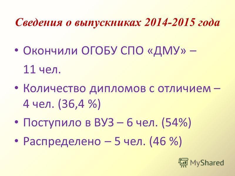 Сведения о выпускниках 2014-2015 года Окончили ОГОБУ СПО «ДМУ» – 11 чел. Количество дипломов с отличием – 4 чел. (36,4 %) Поступило в ВУЗ – 6 чел. (54%) Распределено – 5 чел. (46 %)