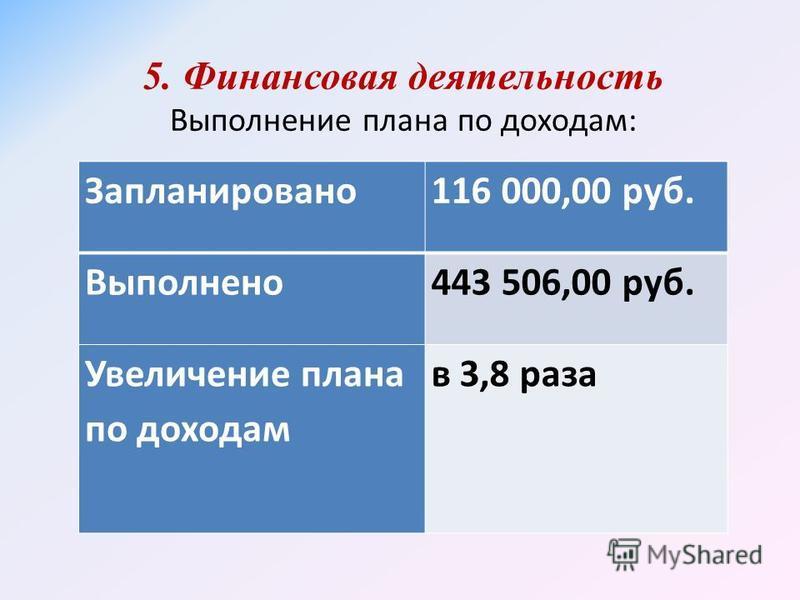 5. Финансовая деятельность Выполнение плана по доходам: Запланировано 116 000,00 руб. Выполнено 443 506,00 руб. Увеличение плана по доходам в 3,8 раза