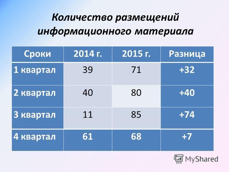 Количество размещений информационного материала Сроки 2014 г.2015 г.Разница 1 квартал 3971+32 2 квартал 4080+40 3 квартал 1185+74 4 квартал 6168+7